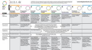 RIBA plan of strategy table